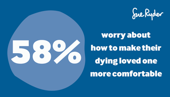 50% of people worry about how to make their dying loved one more comfortable
