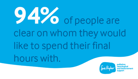 94% of people are clear on whom they would like to spend their final hours with infographic