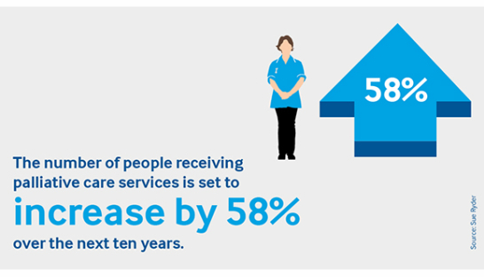 An infographic showing how the number of people receiving palliative care is set to rise by 58% over the next ten years.