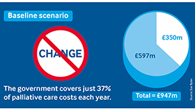 The Government covers just 37% of palliative care costs each year.