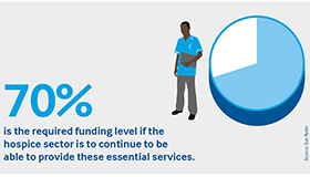70% is the required funding level for hospices to continue caring